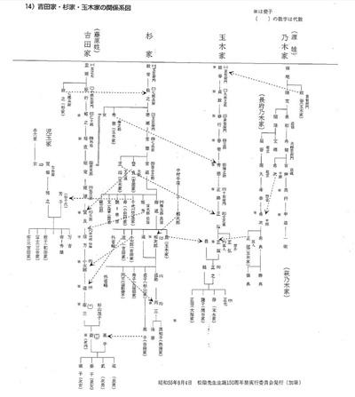 吉田家・杉家・玉木家の関係系図